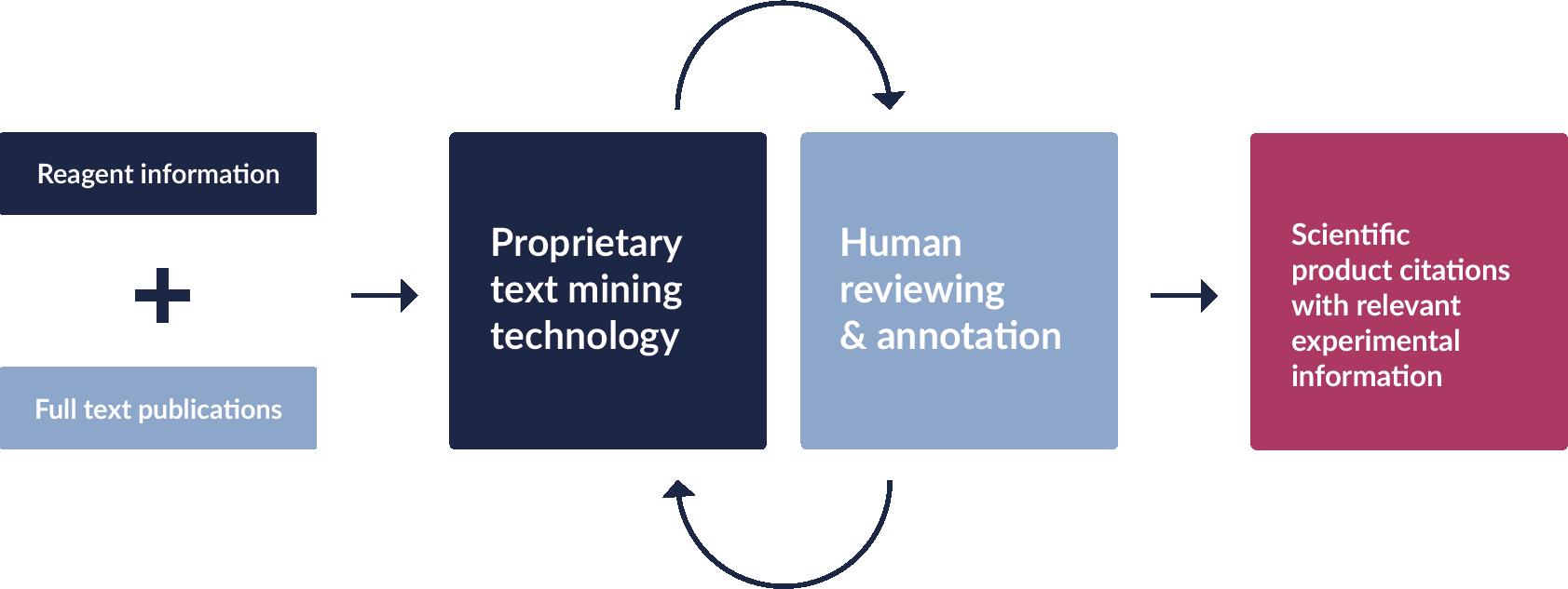 Citations diagram